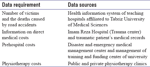 Table 1: Data collection sources for direct medical cost estimation of road traffic injuries