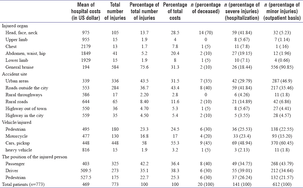 Table 2: Distribution of hospital costs according to the injured areas, site, type of vehicle, and position of the injured person using cases examined in 2014