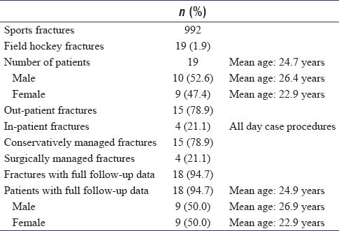 Table 1: General fracture demographics