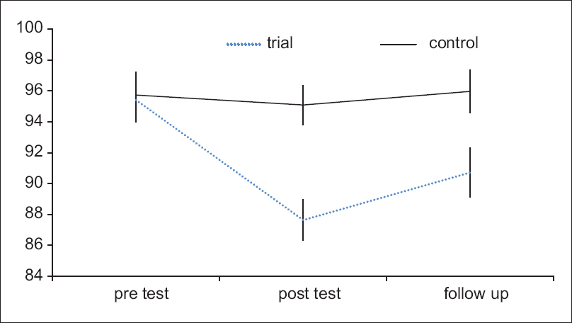 Figure 1: Mean and 95% confidence interval for emotional regulation in three stages for the study groups