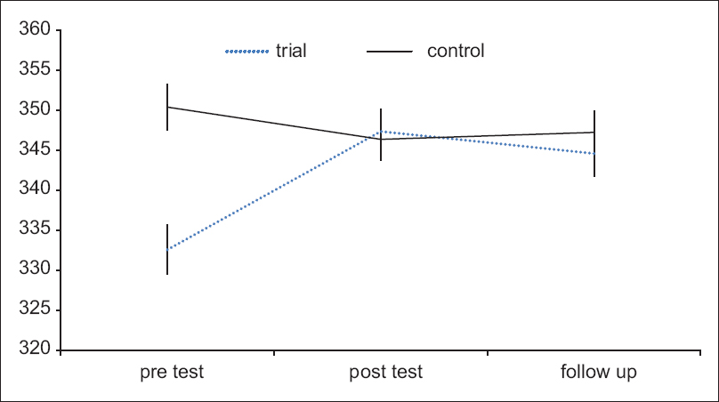 Figure 2: Mean and 95% confidence interval in psychological well-being in the three stages for the study groups