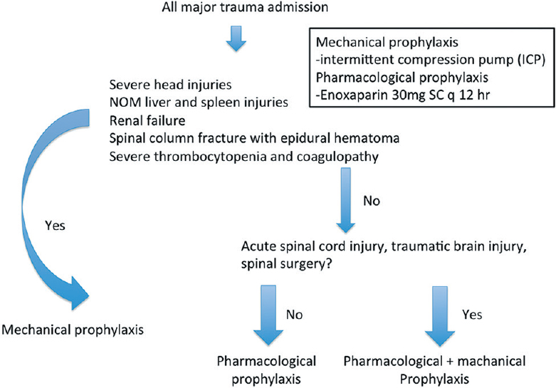 Figure 1: Venous thromboembolism prophylaxis guideline. NOM: Nonoperative management