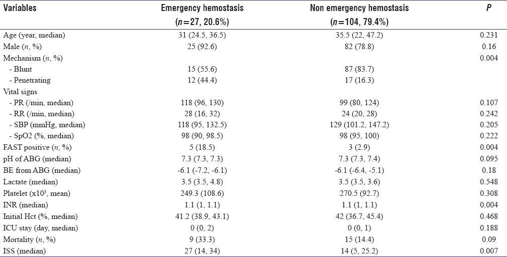 Table 1: Demographic data divided into emergency hemostasis and non-emergency hemostasis groups (<i>n</i>&#61;131).