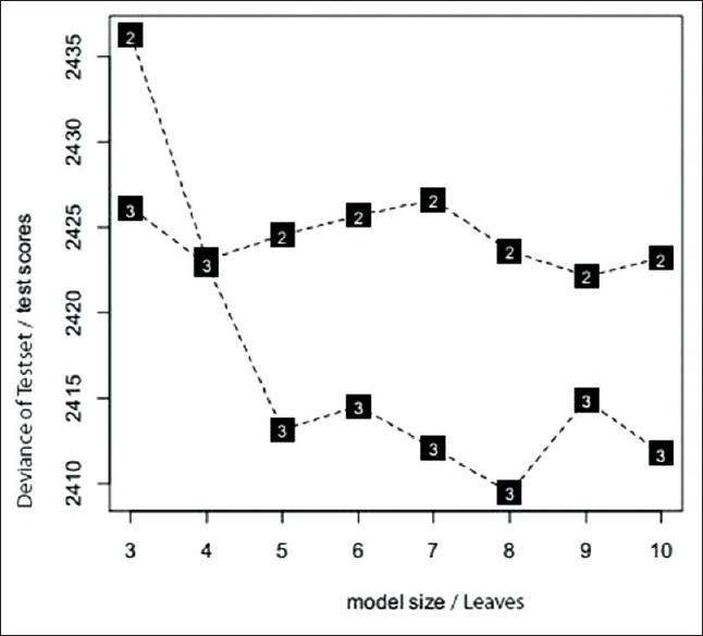 The role of interaction-based effects on fatal accidents