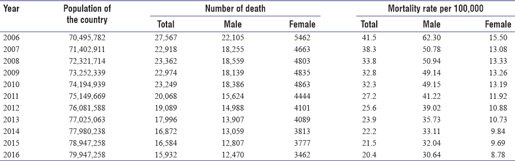 Analysis of mortality rate of road traffic accidents and its