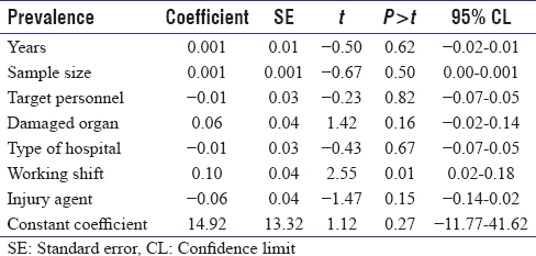Table 3: The results of univariate meta-regression in detecting the factors affecting heterogeneity