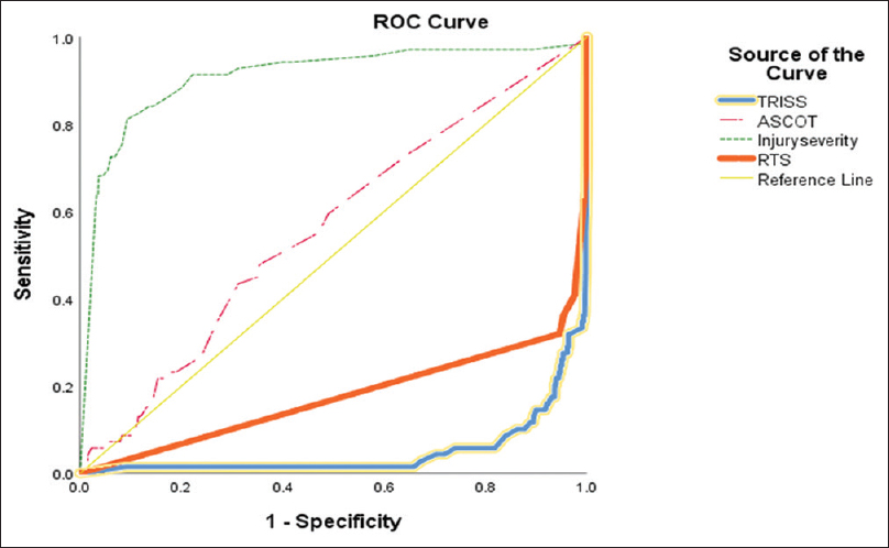 Figure 1: Receiver operating characteristic curve for all criteria (Injury Severity Score, A Severity Characterization of Trauma, Trauma and Injury Severity Score, Revised Trauma Score)