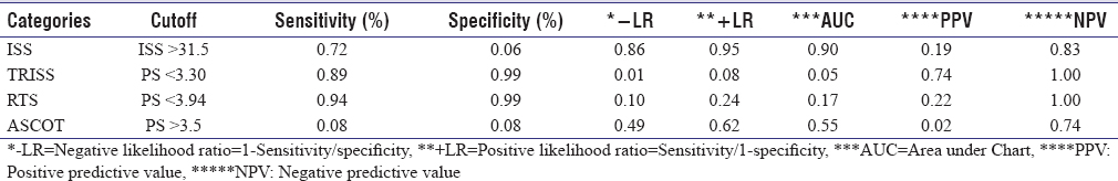 Table 5: Comparison of receiver operating characteristics area under the curve in different methods of trauma severity assessment methods and sensitivity and specificity at the desired cutoff points of the curve