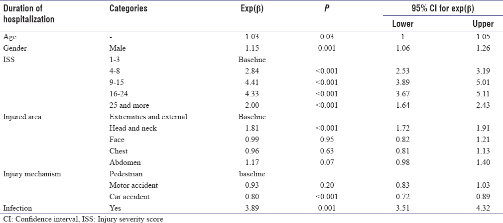 Table 2: Multivariate poisson regression between the covariates and length of hospitalization