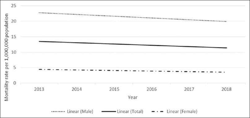 Figure 2: The 6-year trend of crude mortality rate due to drowning in both genders, Iran, 2013–2018
