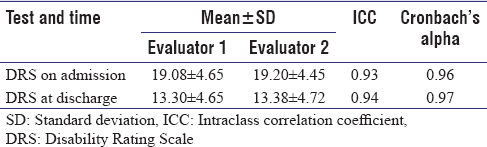 Table 4: Intraclass correlation coefficient values and Cronbach's alpha coefficients for the Persian version of Disability Rating Scale on admission and at discharge