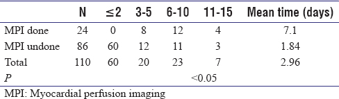 Table 3: Comparison of the anesthesia assessment time based on myocardial perfusion imaging examination