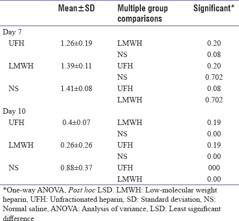 Table 1: The relationship between unfractionated heparin and low-molecular weight heparin and wound l