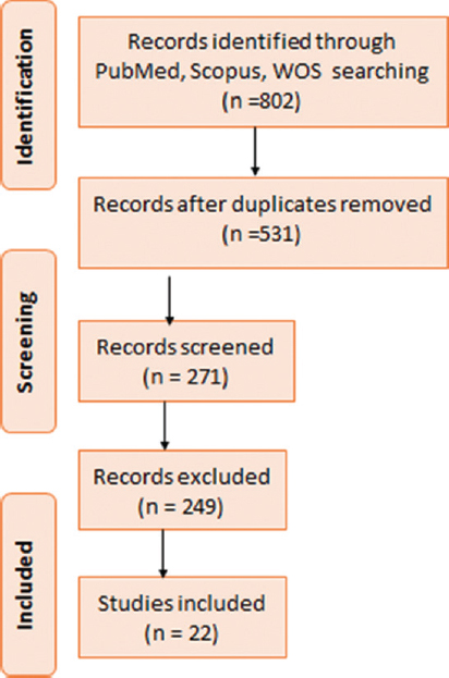 Figure 1: Flow diagram of the processes used to determine references for the systematic review
