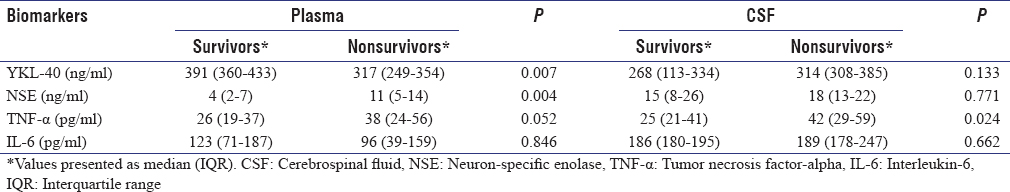 Table 2: Levels of biomarkers in traumatic brain injury patients at the 24<sup>th</sup> h (survivors and nonsurvivors)